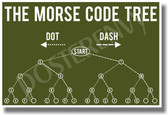 Morse Code Tree Army - NEW Military Poster