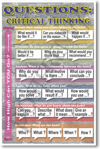 Questions: Building the Foundation for Critical Thinking Language Arts Writing PosterEnvy Poster - Common Core Standards & National Curriculum Frameworks