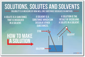 Solutions Solutes Solvents NEW Chemistry Science Poster PosterEnvy