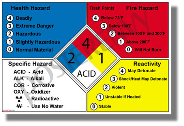 NFPA 704 Fire Diamond - Hazardous Materials Definitions - NEW Classroom Science Poster