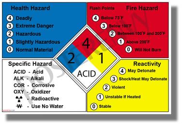 NFPA 704 Fire Diamond - Hazardous Materials Definitions - NEW Classroom Science Poster