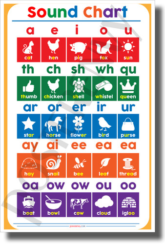 Reading Sounds Chart - NEW Elementary Classroom Spelling Reading Poster