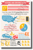 Texting While Driving Stats- NEW Health and Safety POSTER