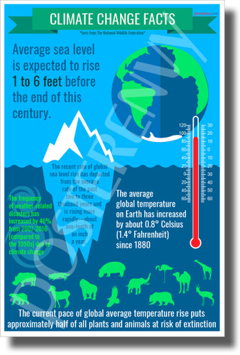 Climate Change Facts - New Environmental Awareness POSTER