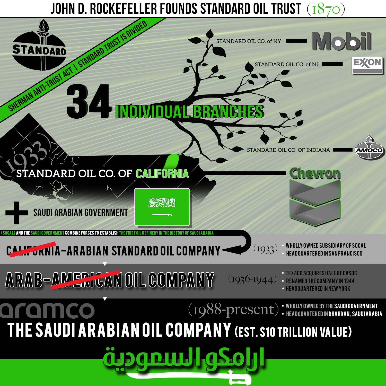 How America helped create the trillion-dollar Saudi Arabian