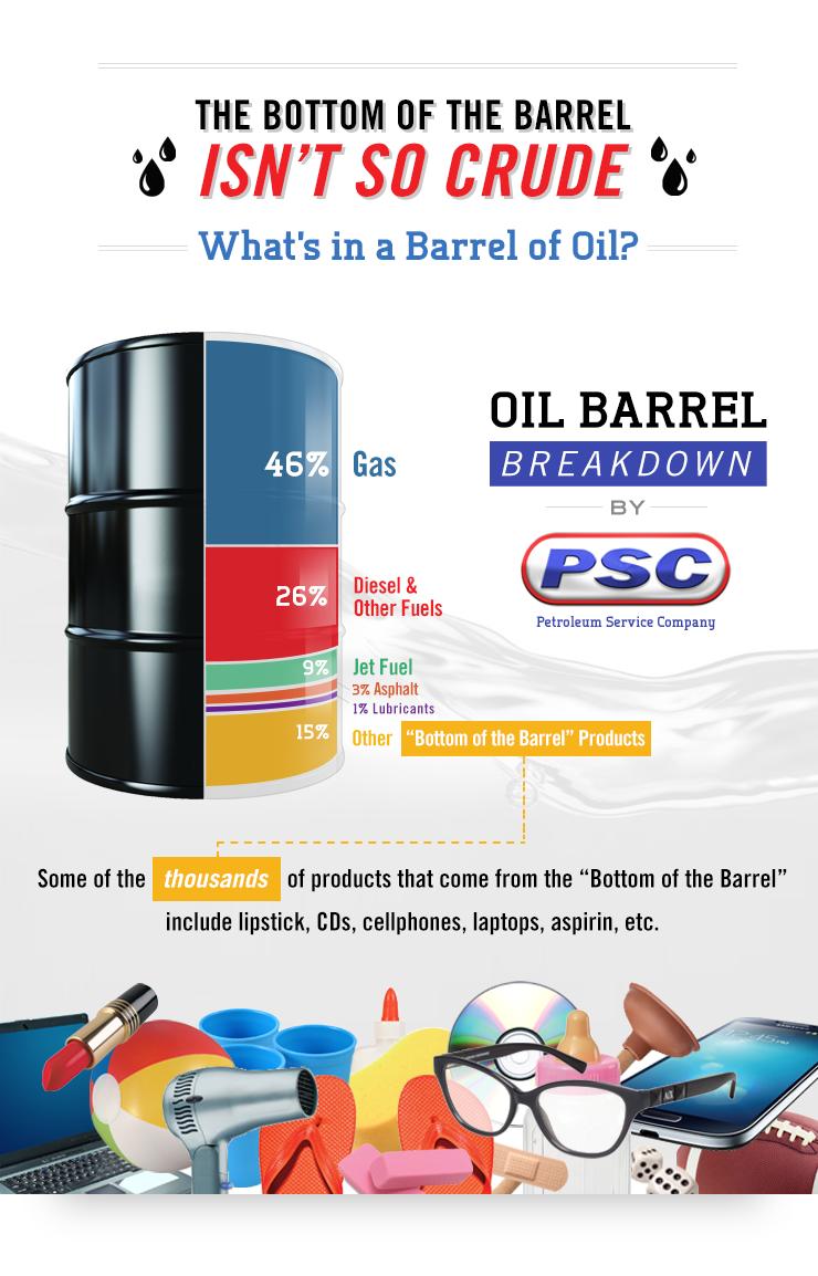 oil barrel breakdown gallon petroleum crude production fuels break down company