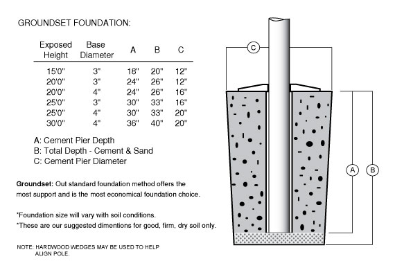 Residential Foundation Drawing