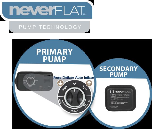 NeverFLAT pump
