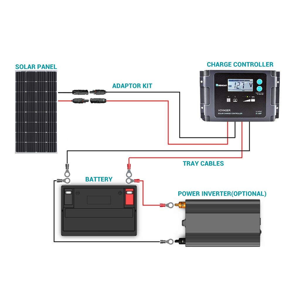 Wiring Solar Panel To Car Battery