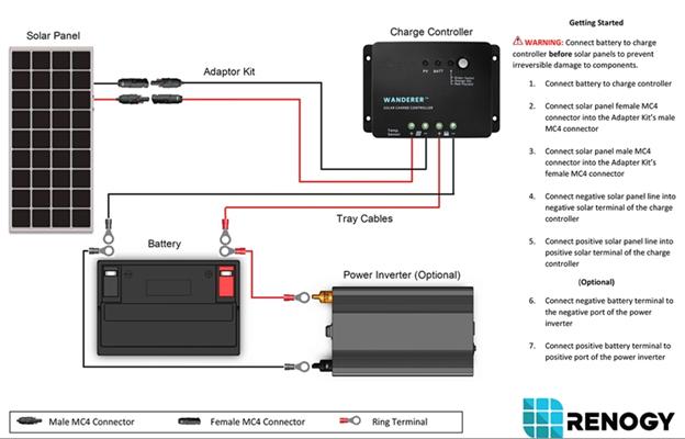 how to set up your basic solar panel system | renogy solar  renogy