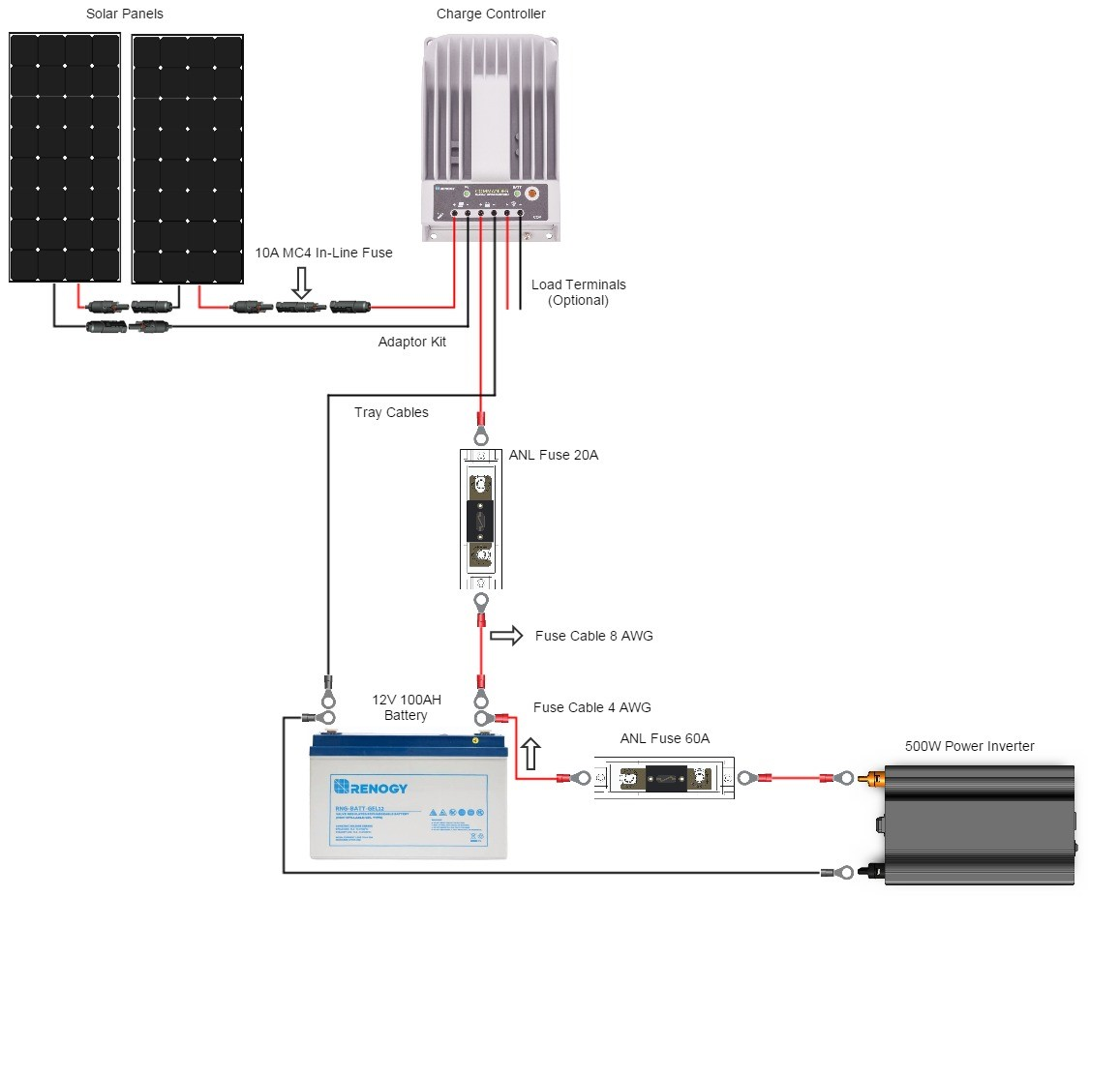 Fine Should I Wire My Panels In Parallel Or In Series Renogy United States Wiring 101 Capemaxxcnl