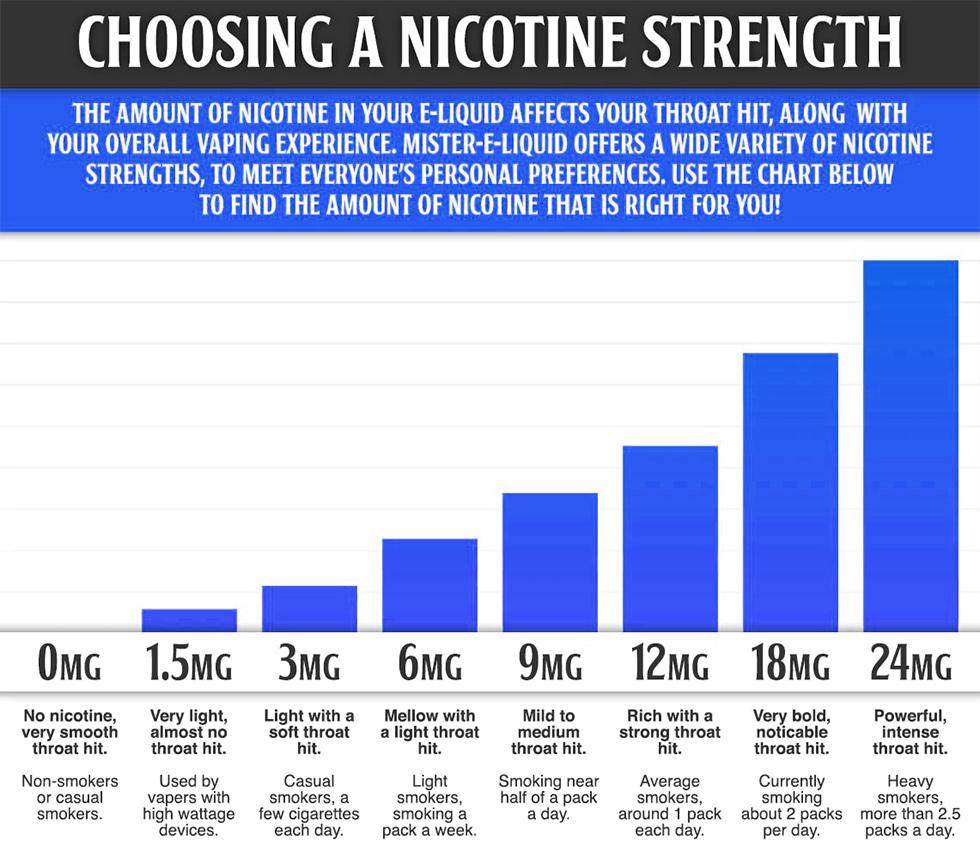 Choosing Nicotine Strength to Vape