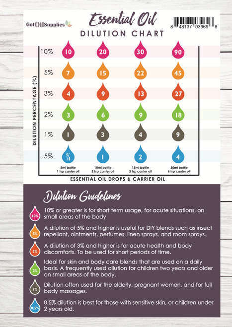 Essential Oil Dilution Chart Resource Card