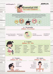 Child Safe Essential Oils Resource Card