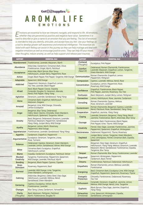 Aroma Life Emotions Essential Oil Resource Card
