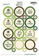 Essential Oil Fitments | Reduce, Reuse, Recycle Label Sheets