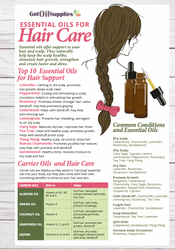 Essential Oils for Hair Care Resource Card