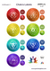 Chakras Label Sheets with Lid Stickers for Yoga and Gemstones