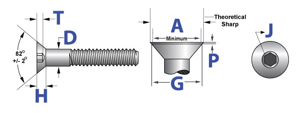 Socket Cap Screws Technical Info | AFT Fasteners
