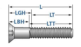 Socket Cap Screws Technical Info | AFT Fasteners