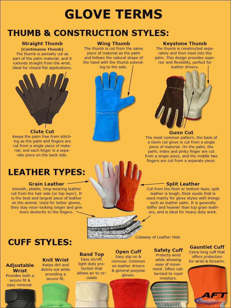 Glove Terms - Cuff and Construction Styles; Leather Types