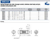 Kipp #8-36  Spring Plungers, Pin Style, Hexagon Socket, All Stainless Steel, Standard End Pressure, (10/Pkg.), K0319.AG