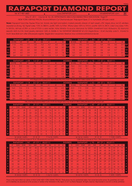Rapaport Price List - July 9, 2021