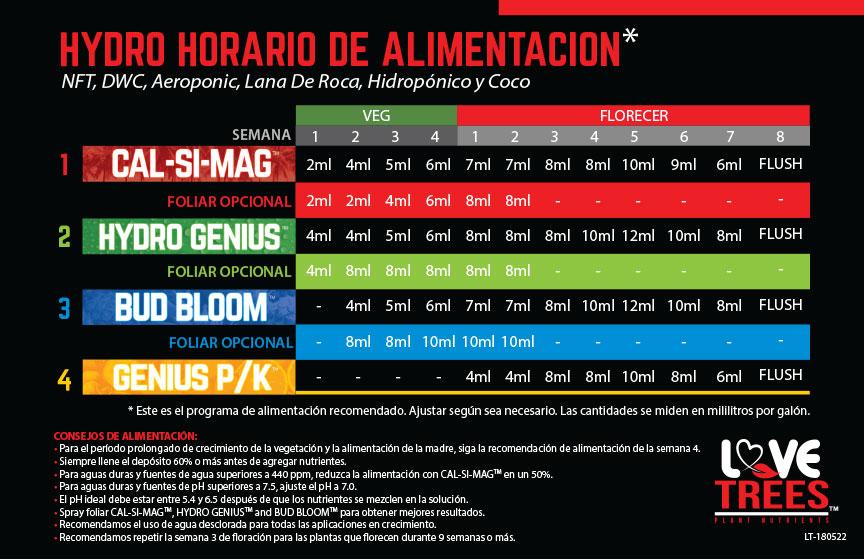 ltn-feeding-chart-hydro-spanish.jpg