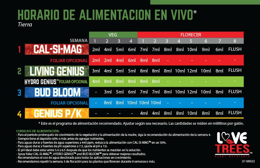ltn-feeding-chart-living-spanish.jpg