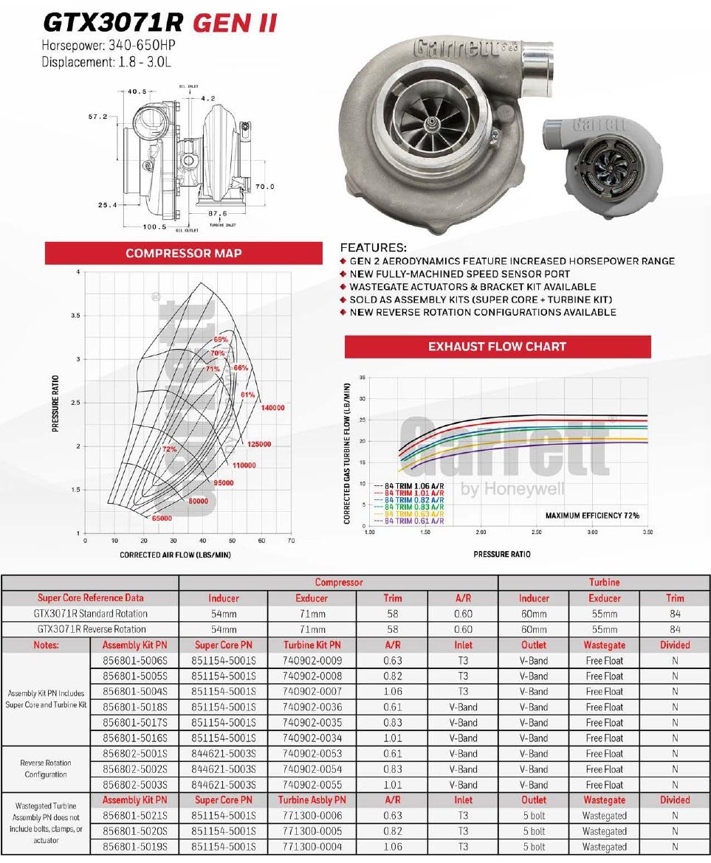 Garrett Gtx3071r Gen Ii Turbocharger Subaru Impreza Wrx Intake Amp Exhaust Diagram The Official Blog Of