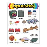 CHART OPUESTOS