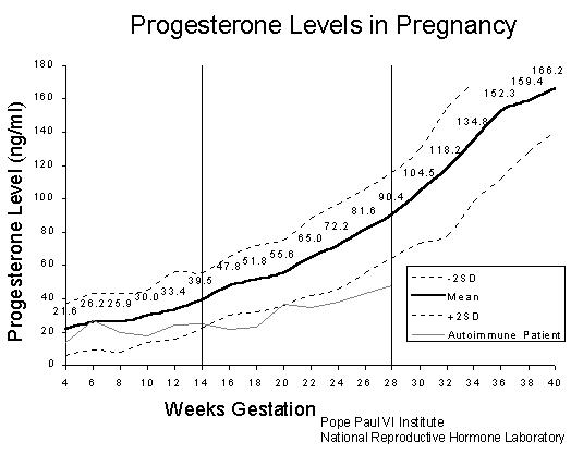 progesteronechart.png