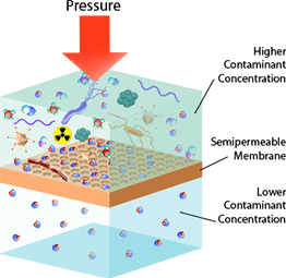 How Reverse Osmosis Works