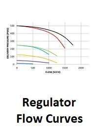 regulator flow curves