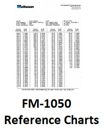rotamter charts