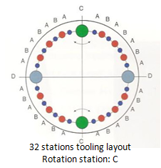 mp7-32-station-tooling-layout.png