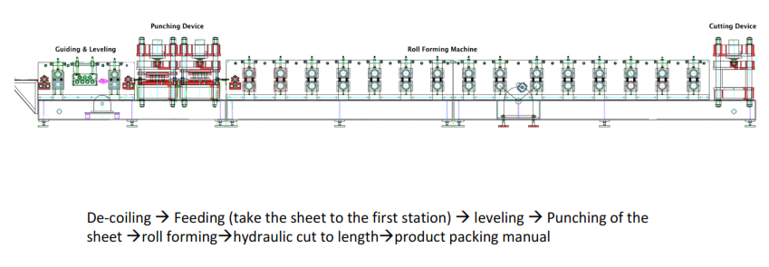 w310-guard-rail-machine-lay-out.png