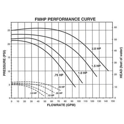 Aqua-Flo 2.0 HP 230V 2-Sd Spa Hot Tub Pump FMHP - 02120-230 ... on dimension one spa pumps, marquis spa pumps, sundance spa pumps, arctic spa pumps,