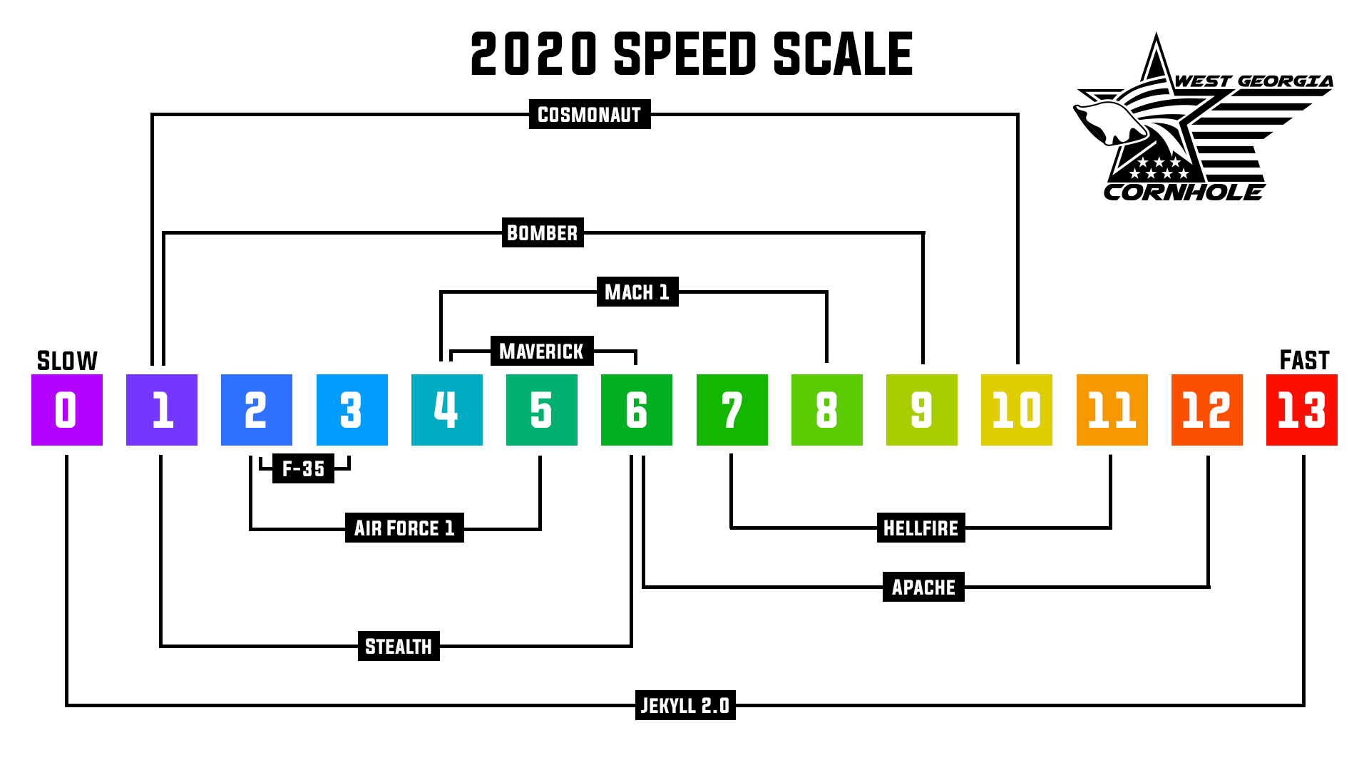2020-speed-scale.png