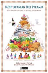 Mediterranean Diet Pyramid Poster