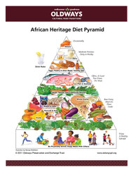 African Heritage Diet Pyramid Card
