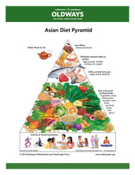 Asian Diet Pyramid Card