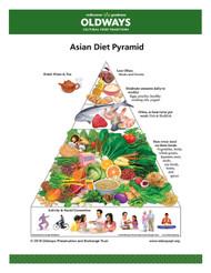 Asian Diet Pyramid Card