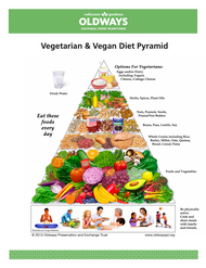 Oldways Vegetarian & Vegan Diet Pyramid Card