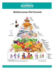 Oldways Mediterranean Diet Pyramid Card
