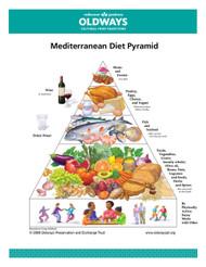 Oldways Mediterranean Diet Pyramid Card