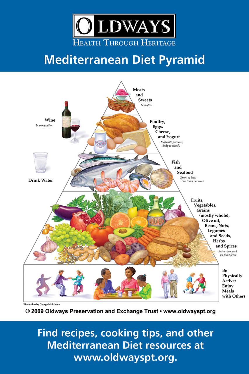 Mediterranean Diet Pyramid Refrigerator Magnet
