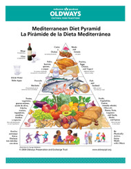 Mediterranean Diet Pyramid Card (Spanish and English)