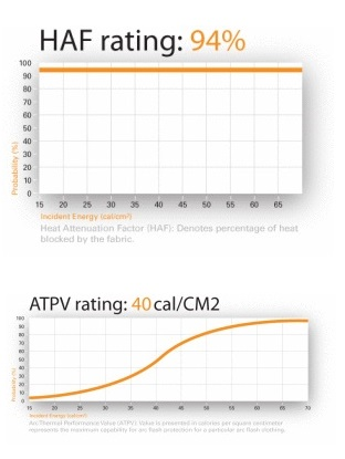 power gripz leather protector haf atpv rating chart