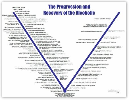 The curve for progression of Alcoholism for DOT Supervisor